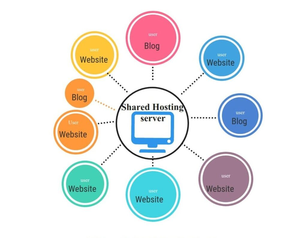 Shared Web Hosting Services Companies - 2021
